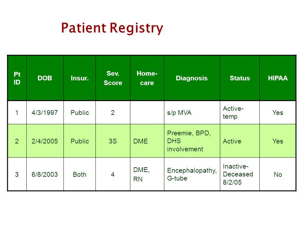 Patient Registry Pt ID DOBInsur. Sev. Score Home- care DiagnosisStatusHIPAA 14/3/1997Public2s/p MVA Active- temp Yes 22/4/2005Public3SDME Preemie, BPD