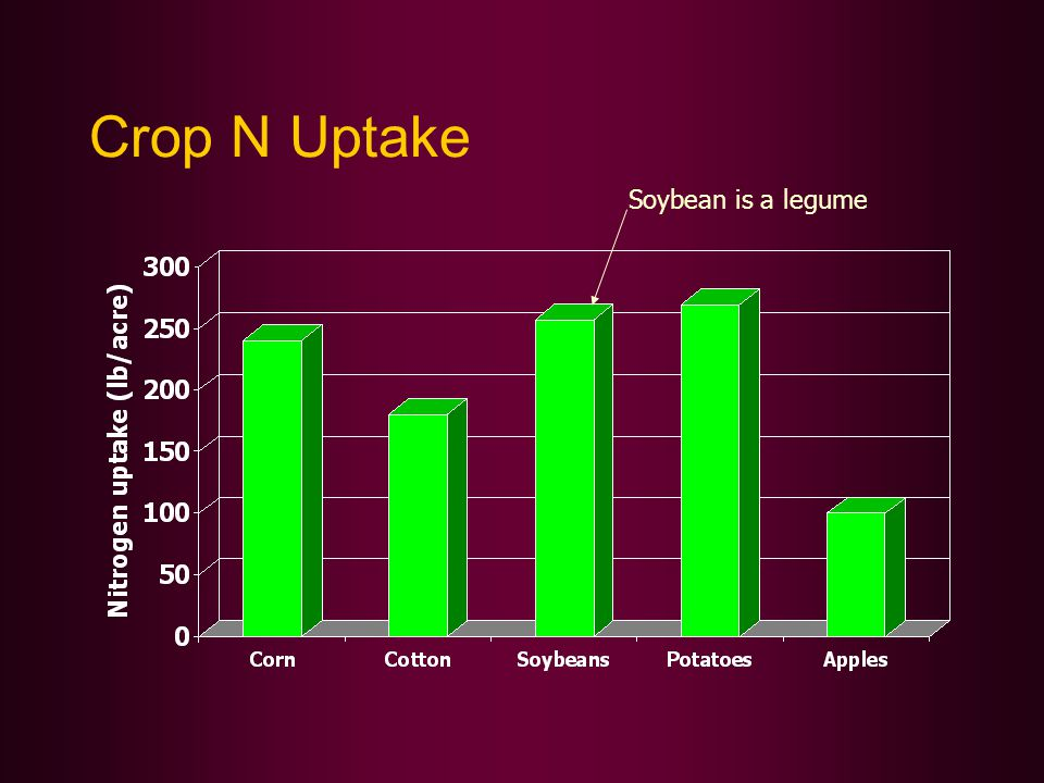 Crop N Uptake Soybean is a legume