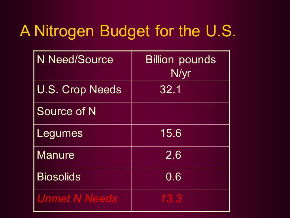 A Nitrogen Budget for the U.S. N Need/SourceBillion pounds N/yr U.S.