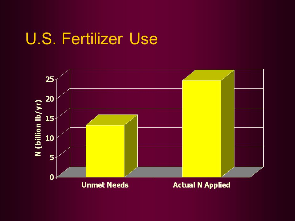 U.S. Fertilizer Use