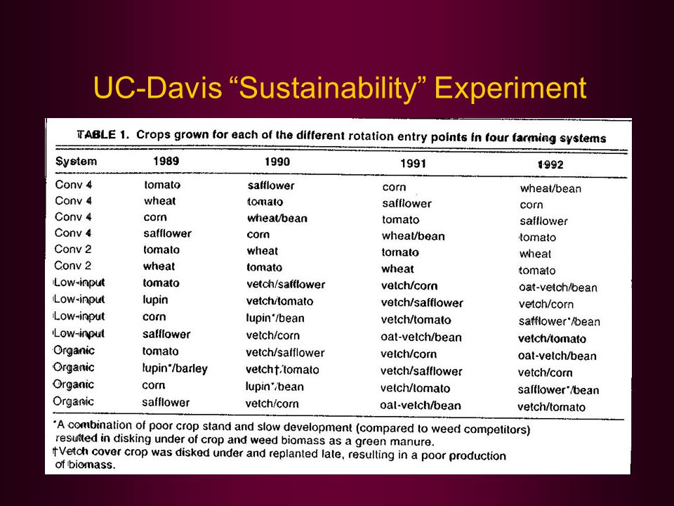 UC-Davis Sustainability Experiment