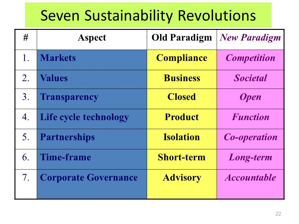22 Seven Sustainability Revolutions #AspectOld ParadigmNew Paradigm 1.MarketsComplianceCompetition 2.ValuesBusinessSocietal 3.TransparencyClosedOpen 4.Life cycle technologyProductFunction 5.PartnershipsIsolationCo-operation 6.Time-frameShort-termLong-term 7.Corporate GovernanceAdvisoryAccountable