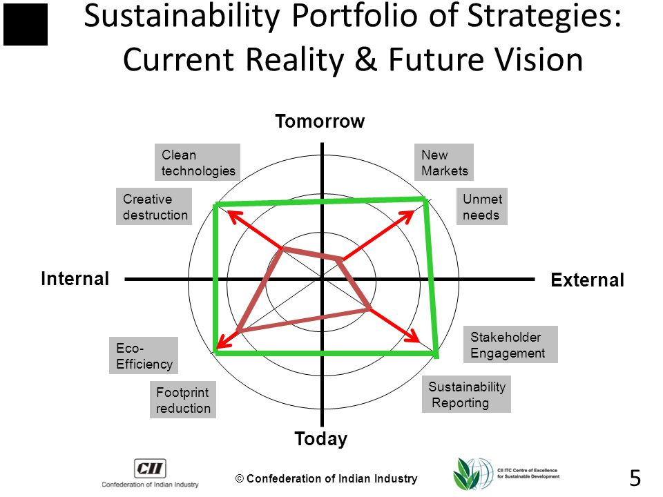 © Confederation of Indian Industry 5 Sustainability Portfolio of Strategies: Current Reality & Future Vision Tomorrow Today External Internal Eco- Efficiency Footprint reduction Unmet needs New Markets Clean technologies Creative destruction Stakeholder Engagement Sustainability Reporting