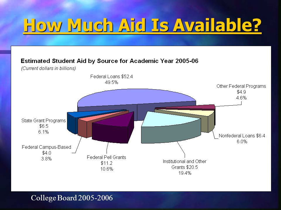 How Much Aid Is Available? College Board 2005-2006