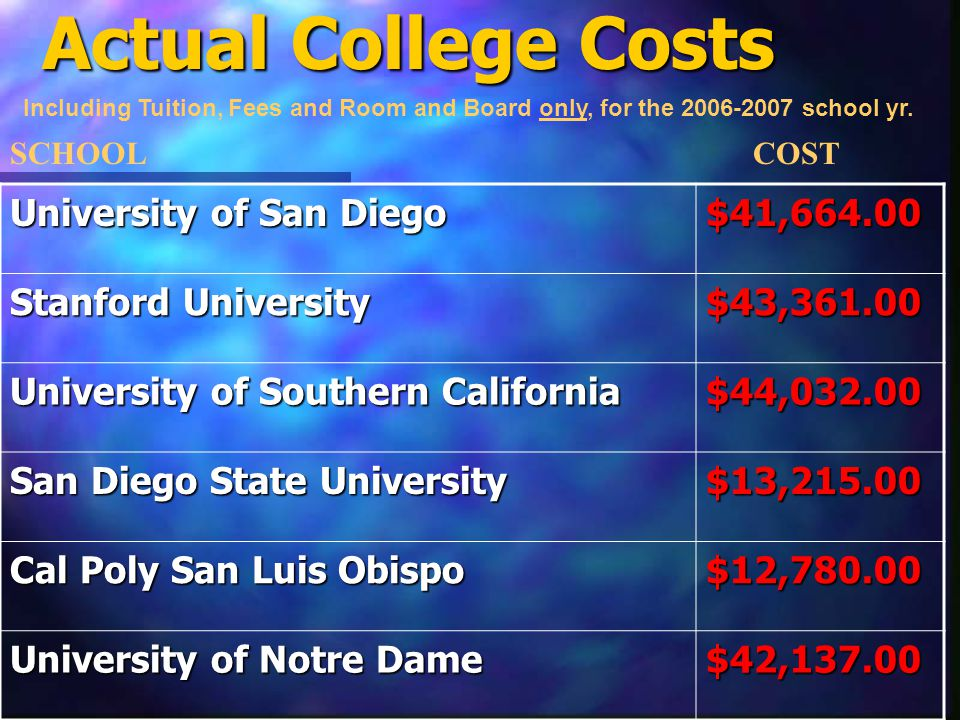Education Expense Estimate College Choice: (Notre Dame) Years to Attend 2007-2011 1 st Year College Costs: $44,623.00 (Tuition Room & Board, Fees) (Tuition Room & Board, Fees) Wardrobe, Transportation, Books, Insurance, Medical, Personal, Etc.