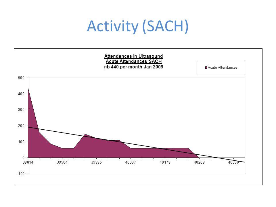 Activity (SACH)