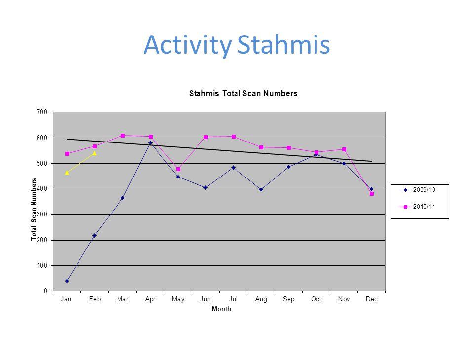 Activity Stahmis