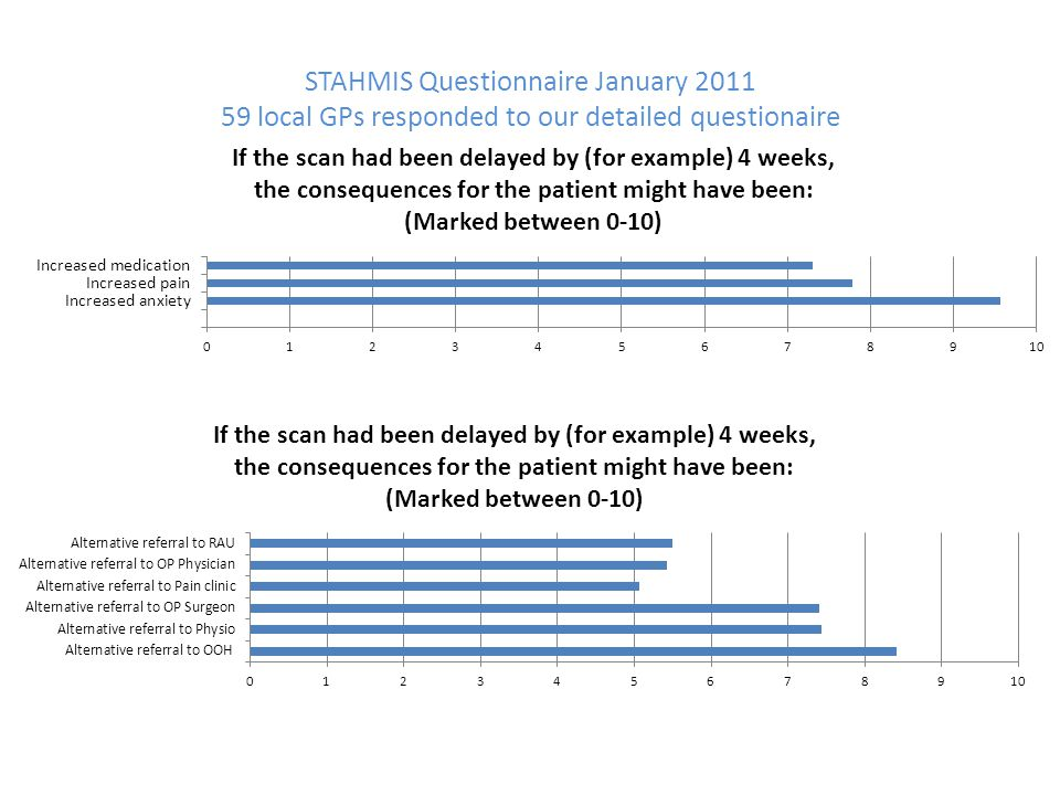 STAHMIS Questionnaire January 2011 59 local GPs responded to our detailed questionaire