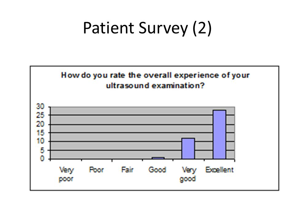 Patient Survey (2)