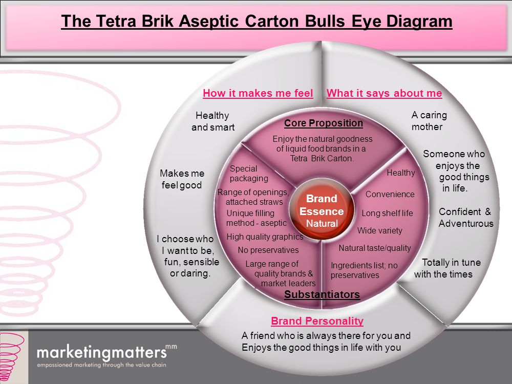 The Tetra Brik Aseptic Carton Bulls Eye Diagram A caring mother Someone who enjoys the good things in life.
