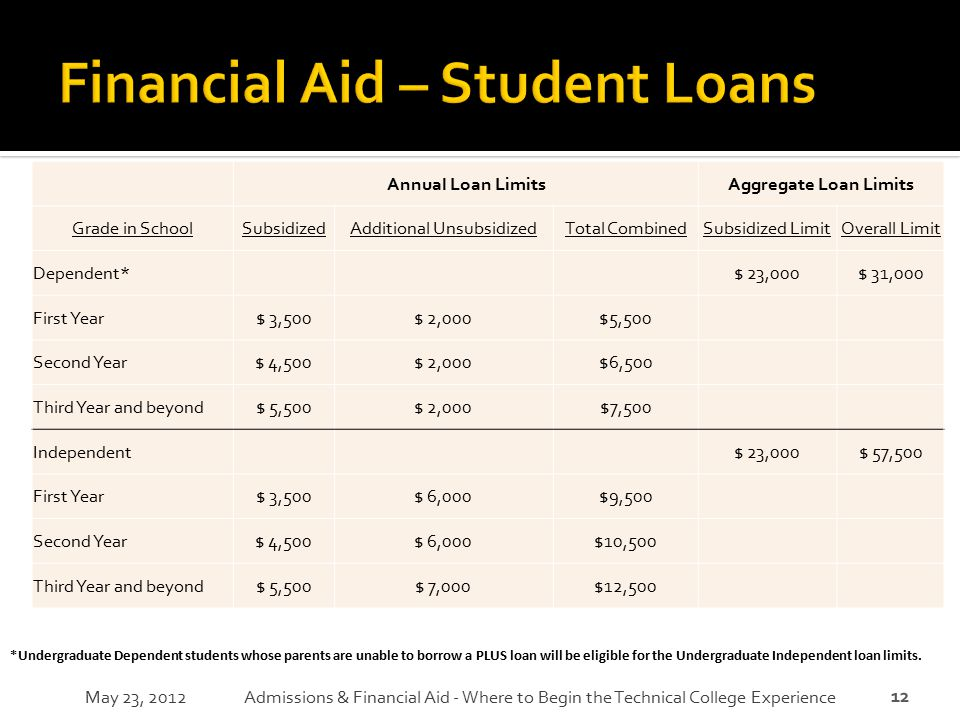 12 Annual Loan LimitsAggregate Loan Limits Grade in SchoolSubsidizedAdditional UnsubsidizedTotal CombinedSubsidized LimitOverall Limit Dependent* $ 23
