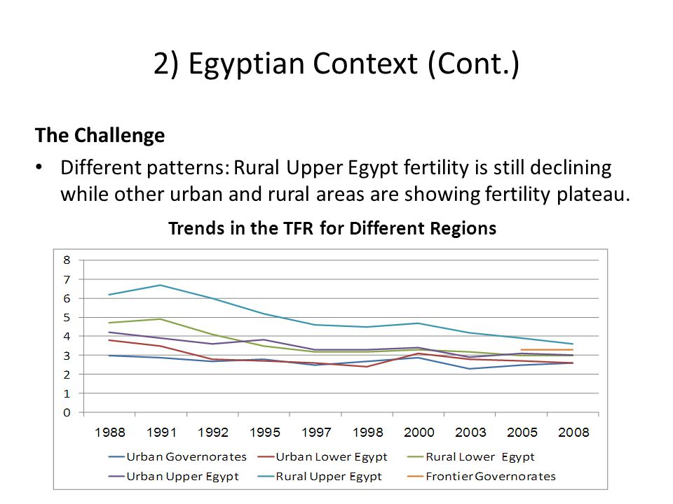 2) Egyptian Context (Cont.) The Challenge Different patterns: Rural Upper Egypt fertility is still declining while other urban and rural areas are showing fertility plateau.
