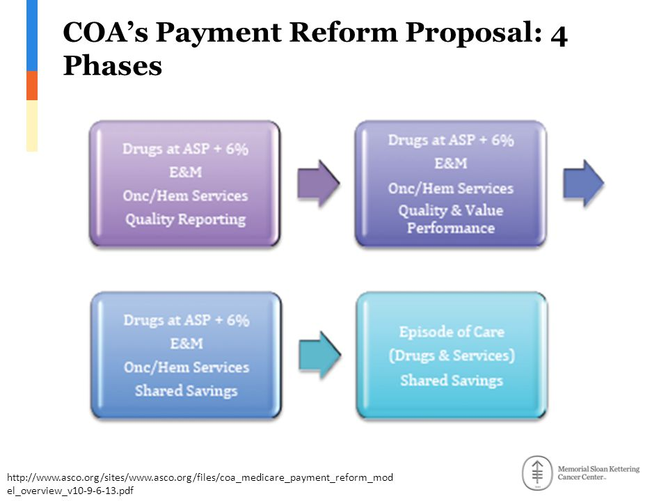 COA's Payment Reform Proposal: 4 Phases http://www.asco.org/sites/www.asco.org/files/coa_medicare_payment_reform_mod el_overview_v10-9-6-13.pdf
