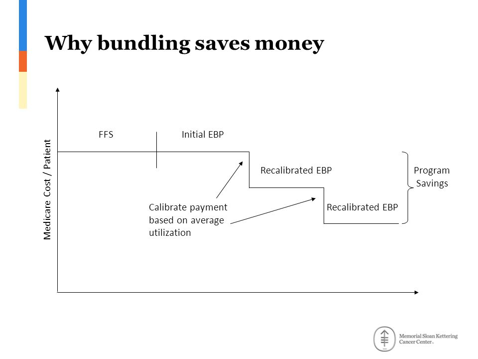 Why bundling saves money Medicare Cost / Patient Calibrate payment based on average utilization Program Savings FFSInitial EBP Recalibrated EBP