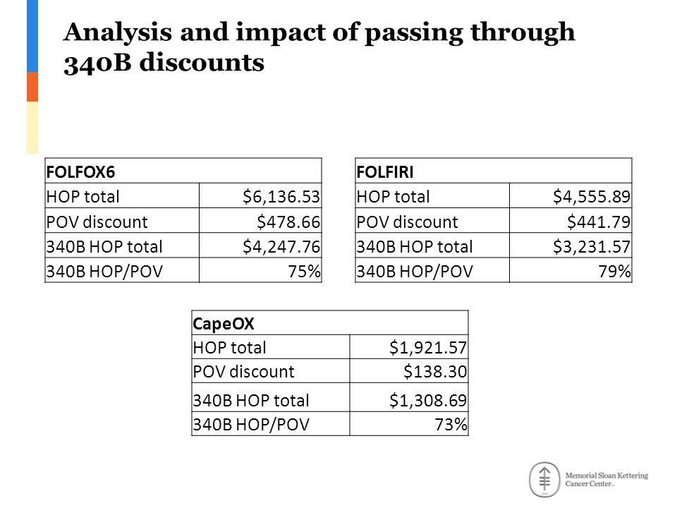 Analysis and impact of passing through 340B discounts FOLFOX6 HOP total$6,136.53 POV discount$478.66 340B HOP total$4,247.76 340B HOP/POV75% FOLFIRI HOP total$4,555.89 POV discount$441.79 340B HOP total$3,231.57 340B HOP/POV79% CapeOX HOP total$1,921.57 POV discount$138.30 340B HOP total$1,308.69 340B HOP/POV73%