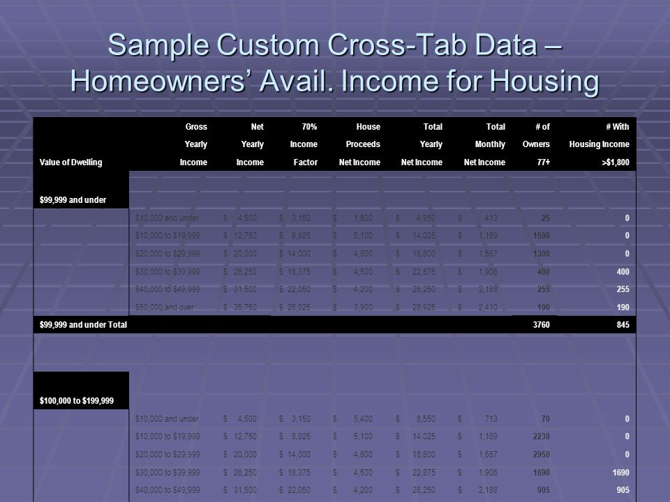 Sample Custom Cross-Tab Data – Homeowners' Avail. Income for Housing GrossNet70%HouseTotal # of# With Yearly IncomeProceedsYearlyMonthlyOwnersHousing
