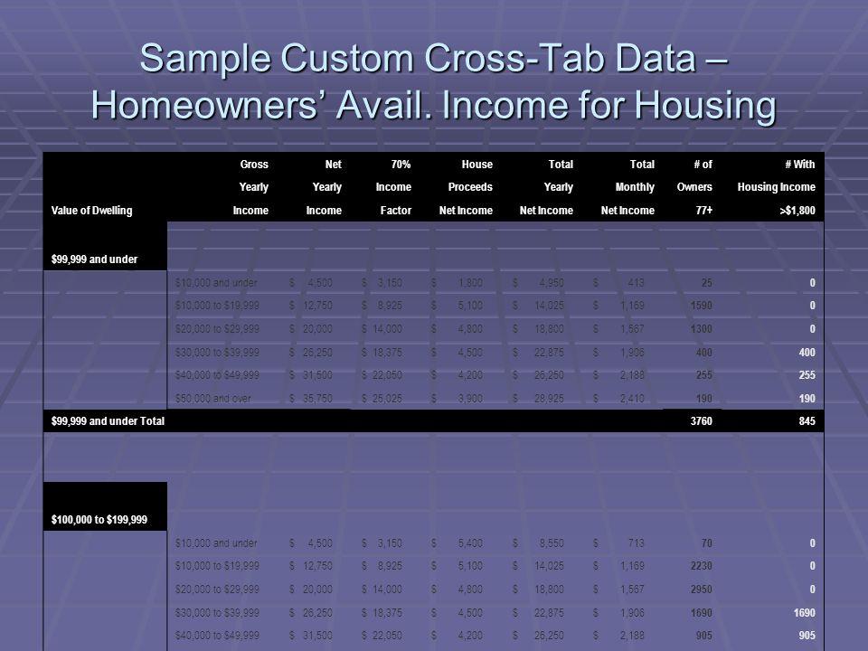 Sample Custom Cross-Tab Data – Homeowners' Avail.