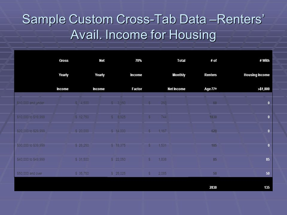 Sample Custom Cross-Tab Data –Renters' Avail. Income for Housing GrossNet70%Total# of# With Yearly IncomeMonthlyRentersHousing Income Income FactorNet