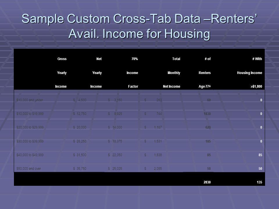 Sample Custom Cross-Tab Data –Renters' Avail.