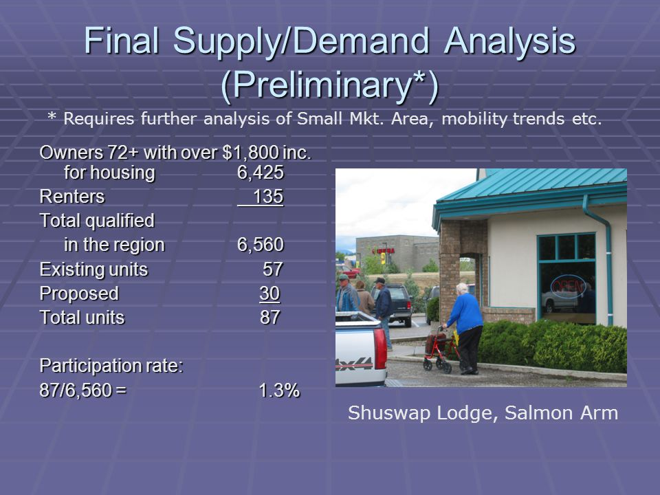 Final Supply/Demand Analysis (Preliminary*) Owners 72+ with over $1,800 inc.