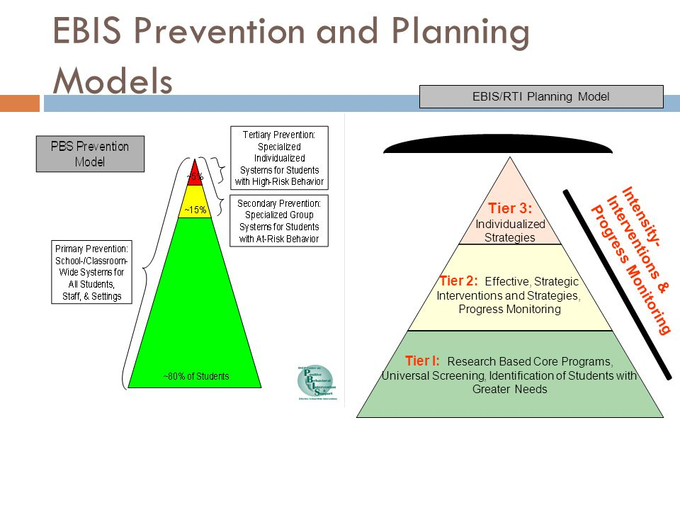 EBIS Prevention and Planning Models Intensity- Interventions & Progress Monitoring EBIS/RTI Planning Model
