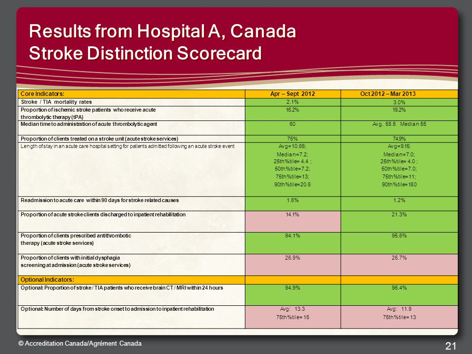 © Accreditation Canada/Agrément Canada 21 Results from Hospital A, Canada Stroke Distinction Scorecard Core Indicators:Apr – Sept 2012 Oct 2012 – Mar 2013 Stroke / TIA mortality rates2.1%2.1% 3.0%3.0% Proportion of ischemic stroke patients who receive acute thrombolytic therapy (tPA) 16.2%19.2% Median time to administration of acute thrombolytic agent 6060Avg.