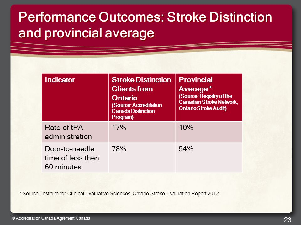 © Accreditation Canada/Agrément Canada Performance Outcomes: Stroke Distinction and provincial average * Source: Institute for Clinical Evaluative Sciences, Ontario Stroke Evaluation Report 2012 23 IndicatorStroke Distinction Clients from Ontario (Source: Accreditation Canada Distinction Program) Provincial Average * (Source: Registry of the Canadian Stroke Network, Ontario Stroke Audit) Rate of tPA administration 17%10% Door-to-needle time of less then 60 minutes 78%54%