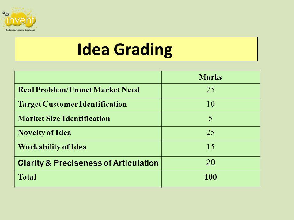 Idea Grading Marks Real Problem/Unmet Market Need25 Target Customer Identification10 Market Size Identification5 Novelty of Idea25 Workability of Idea15 Clarity & Preciseness of Articulation20 Total100