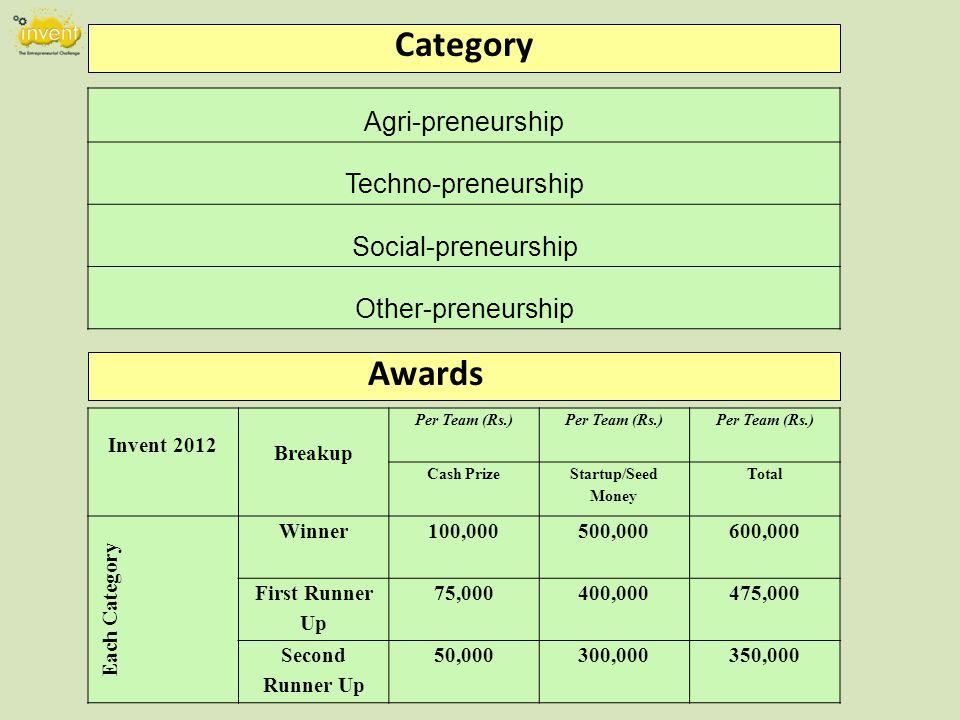 Agri-preneurship Techno-preneurship Social-preneurship Other-preneurship Awards Invent 2012 Breakup Per Team (Rs.) Cash Prize Startup/Seed Money Total Each Category Winner100,000500,000600,000 First Runner Up 75,000400,000475,000 Second Runner Up 50,000300,000350,000 Category