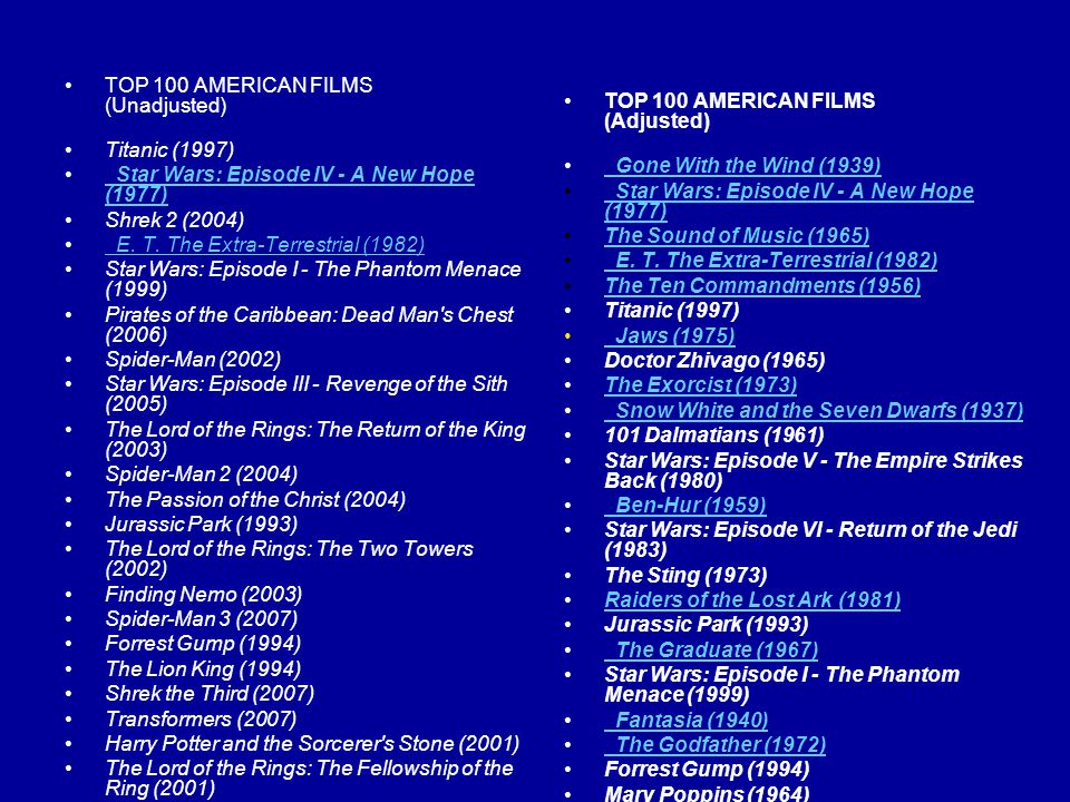 TOP 100 AMERICAN FILMS (Unadjusted) Titanic (1997) Star Wars: Episode IV - A New Hope (1977) Star Wars: Episode IV - A New Hope (1977) Shrek 2 (2004)