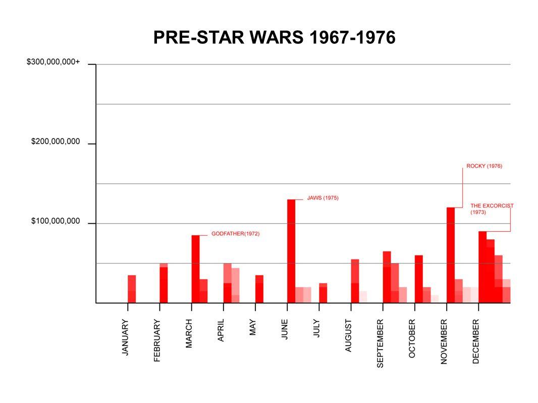 PRE-STAR WARS 1967-1976