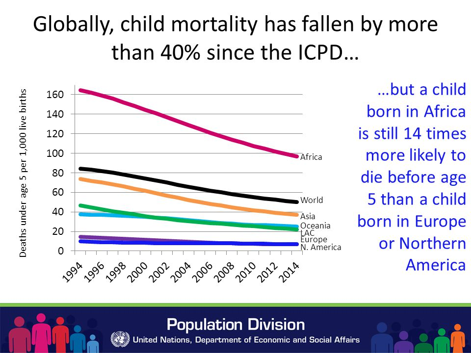 Globally, child mortality has fallen by more than 40% since the ICPD… …but a child born in Africa is still 14 times more likely to die before age 5 than a child born in Europe or Northern America World Africa Oceania N.