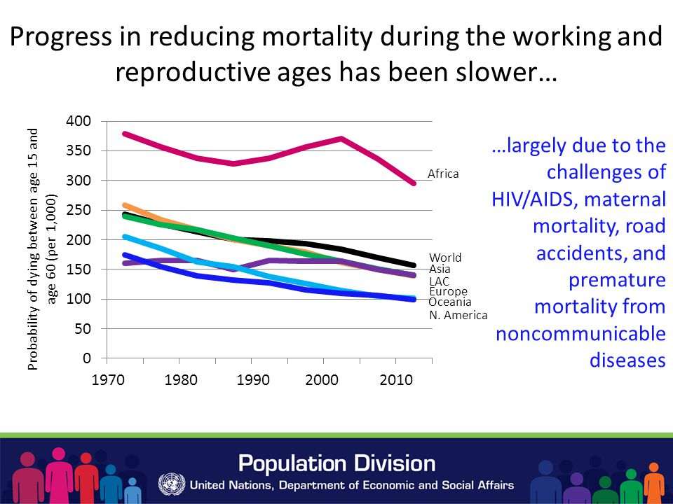 Progress in reducing mortality during the working and reproductive ages has been slower… …largely due to the challenges of HIV/AIDS, maternal mortality, road accidents, and premature mortality from noncommunicable diseases World Africa Oceania N.