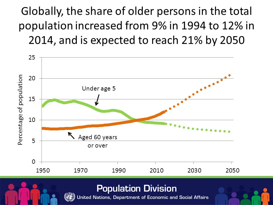Globally, the share of older persons in the total population increased from 9% in 1994 to 12% in 2014, and is expected to reach 21% by 2050 Under age 5 Aged 60 years or over
