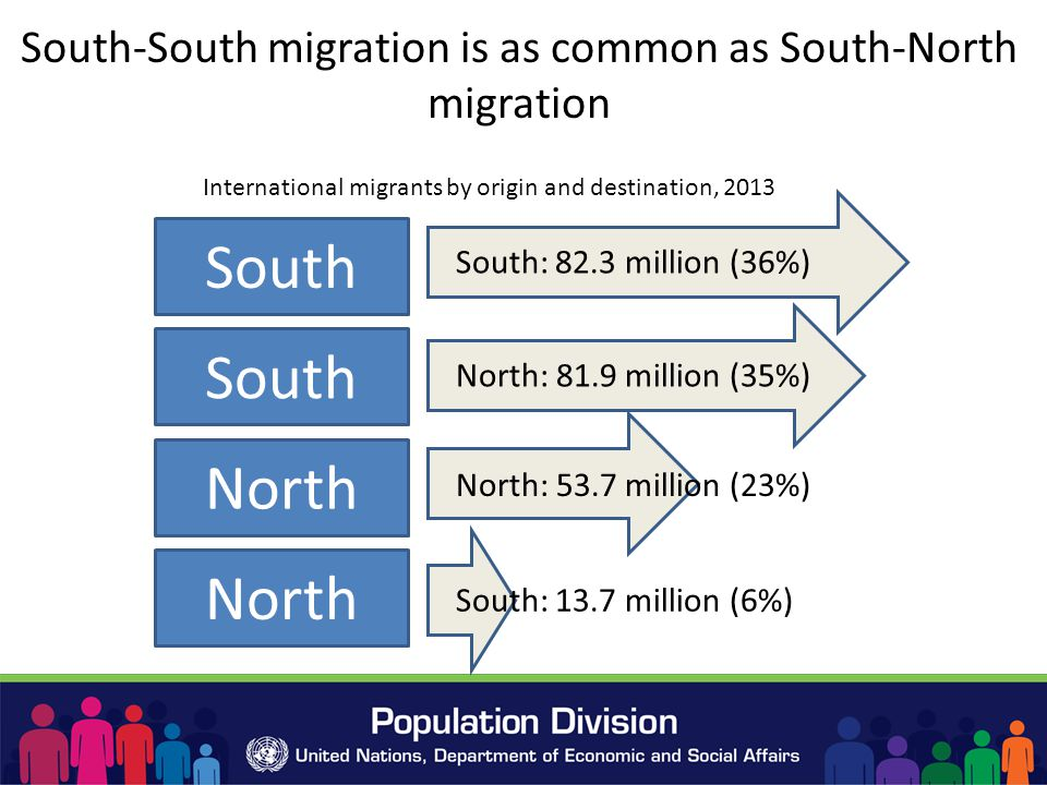 South-South migration is as common as South-North migration South North South: 82.3 million (36%) North: 81.9 million (35%) North: 53.7 million (23%) South: 13.7 million (6%) International migrants by origin and destination, 2013