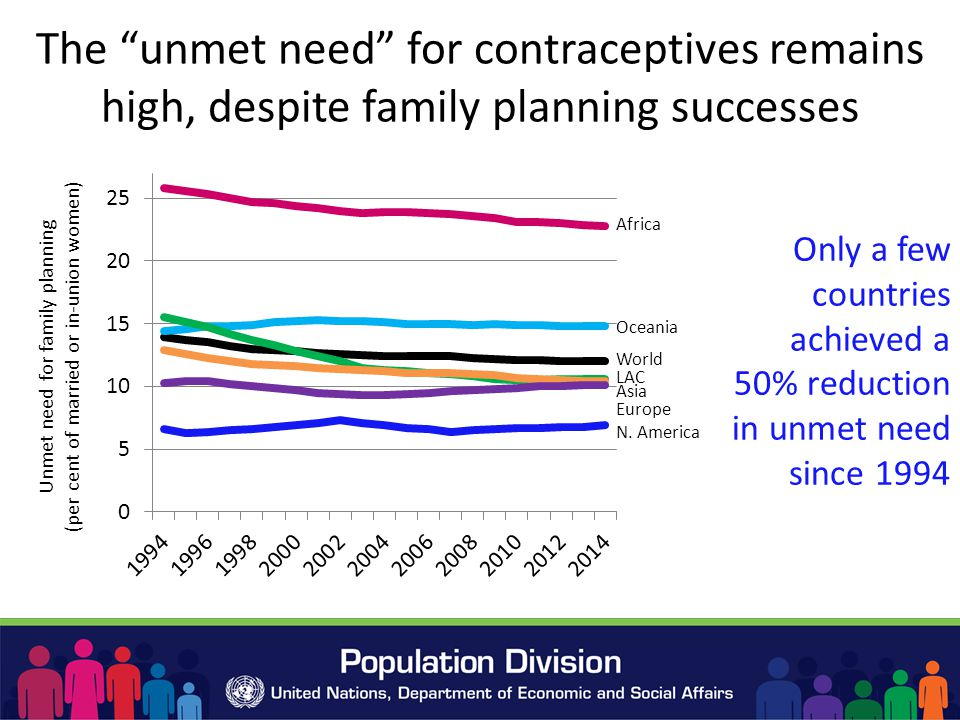 The unmet need for contraceptives remains high, despite family planning successes Only a few countries achieved a 50% reduction in unmet need since 1994 World Africa Oceania N.