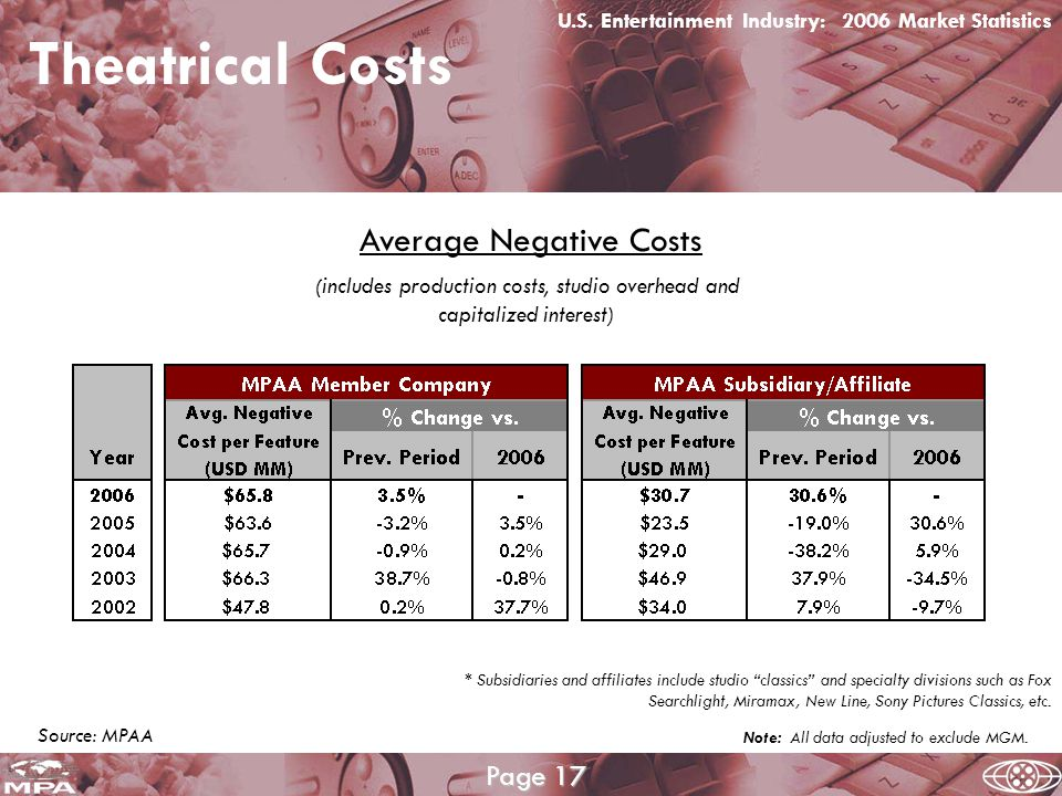 Theatrical Costs U.S.