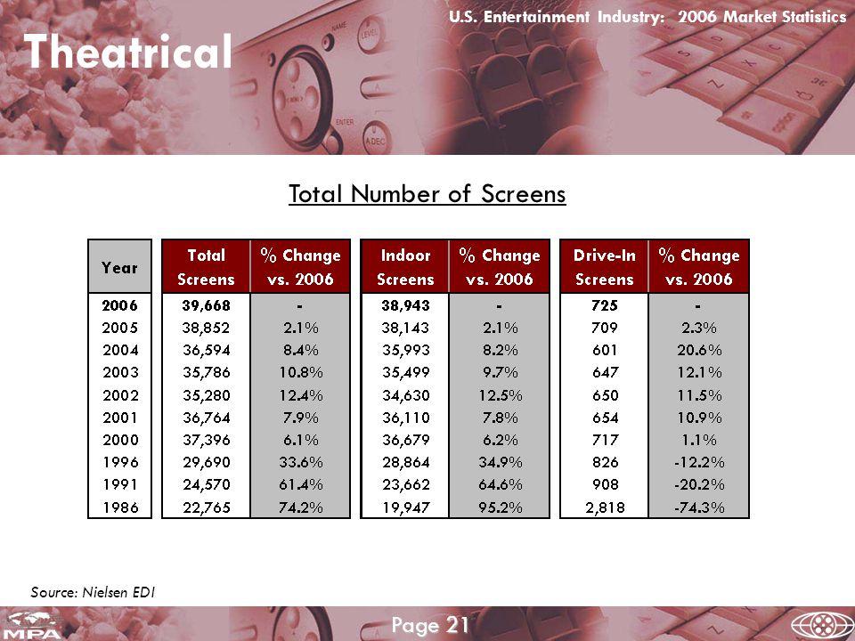 Worldwide Digital Cinema Screens * Theatrical U.S.