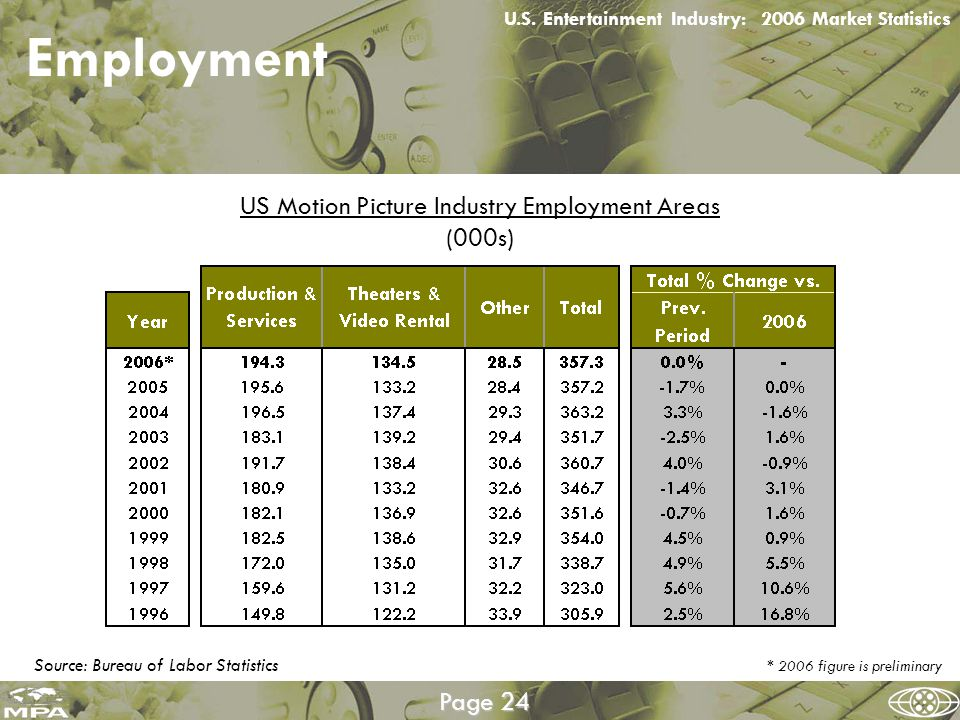 Source: Bureau of Labor Statistics Employment Motion Picture Industry Employment Areas U.S.