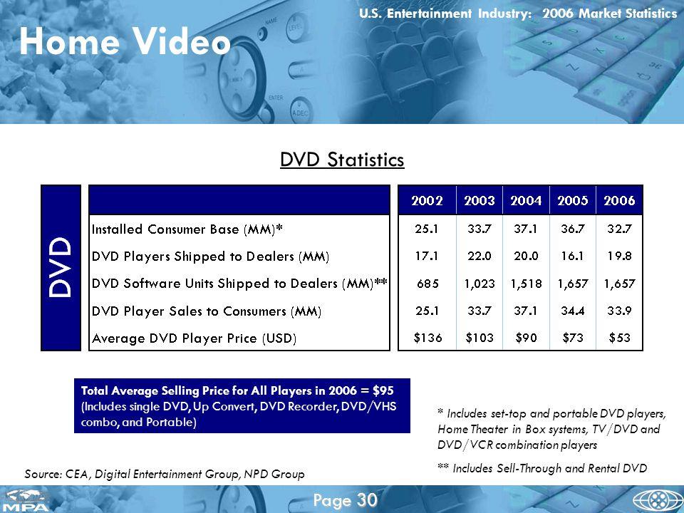 Home Video U.S.