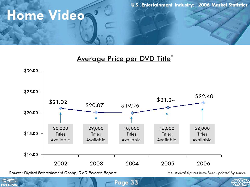 Source: Digital Entertainment Group, DVD Release Report Home Video Average Price per DVD Title * U.S.