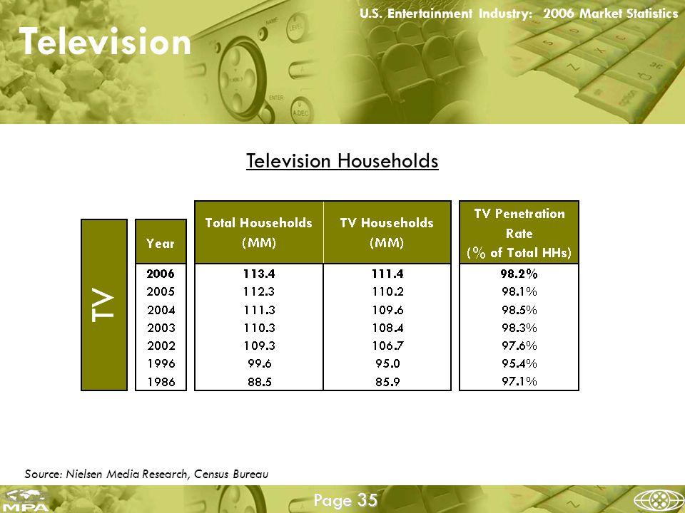 Television U.S.