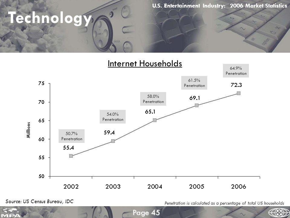 Technology U.S.