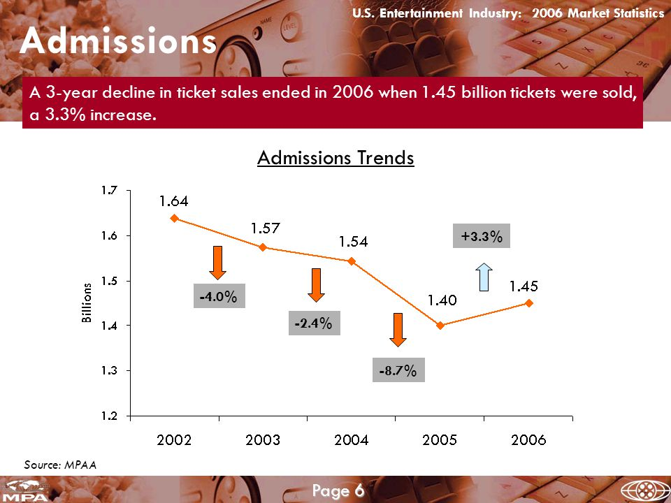Source: MPAA Admissions Admissions Trends -8.7% +3.3% -4.0% -2.4% U.S.
