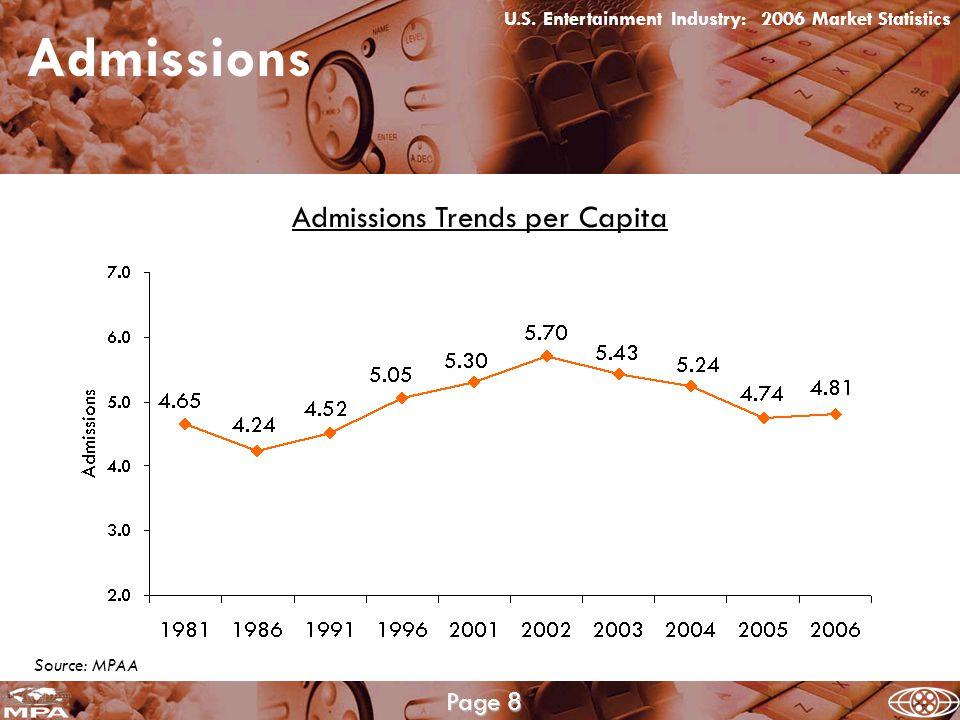 Source: MPAA, Bureau of Labor Statistics Admissions Average Annual Admission Price U.S.