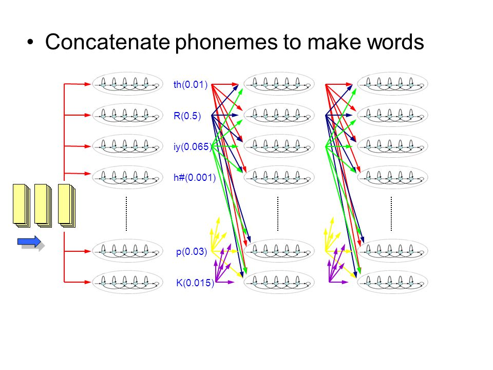 Concatenate phonemes to make words th(0.01) R(0.5) iy(0.065) h#(0.001) p(0.03) K(0.015)