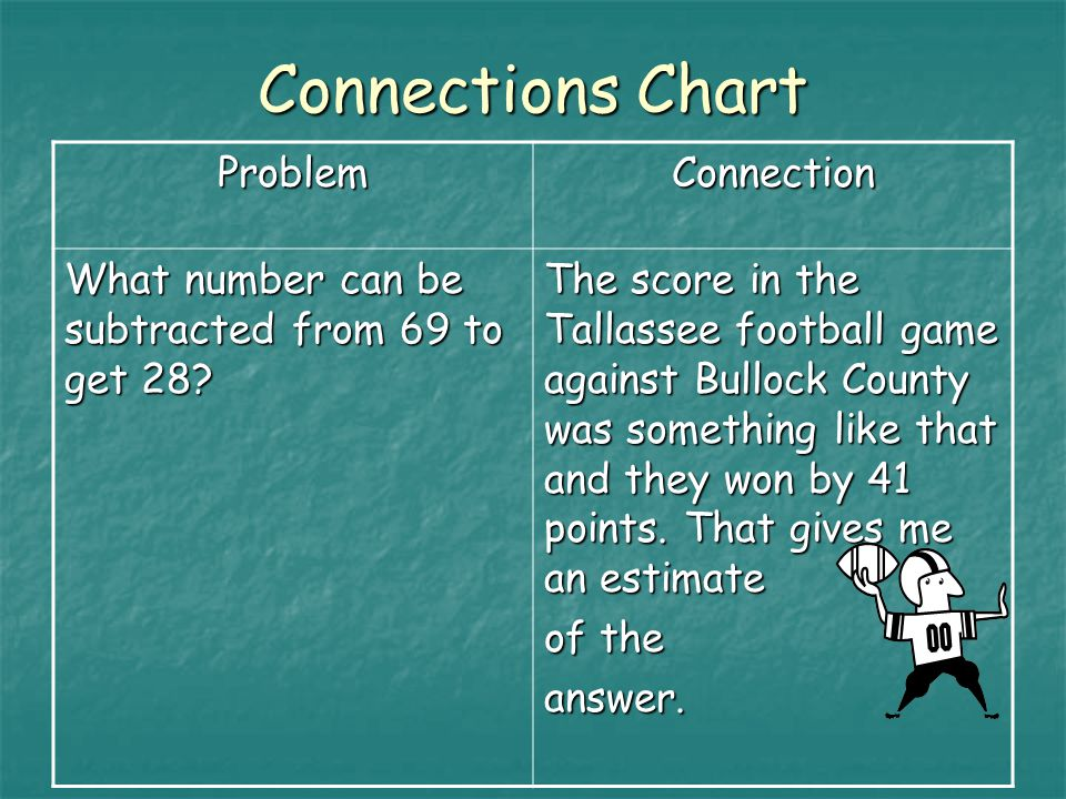 Connections Chart ProblemConnection What number can be subtracted from 69 to get 28.