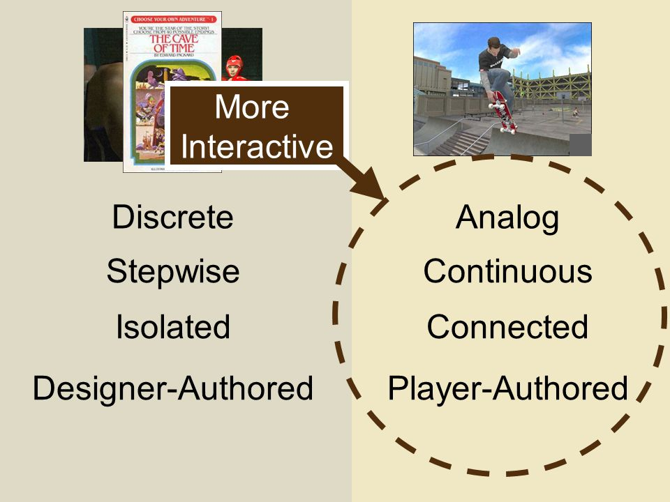 DiscreteAnalog StepwiseContinuous IsolatedConnected Designer-AuthoredPlayer-Authored More Interactive