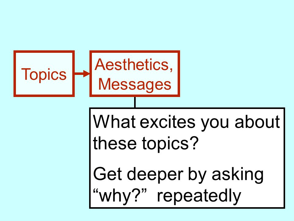 Topics Aesthetics, Messages What excites you about these topics.