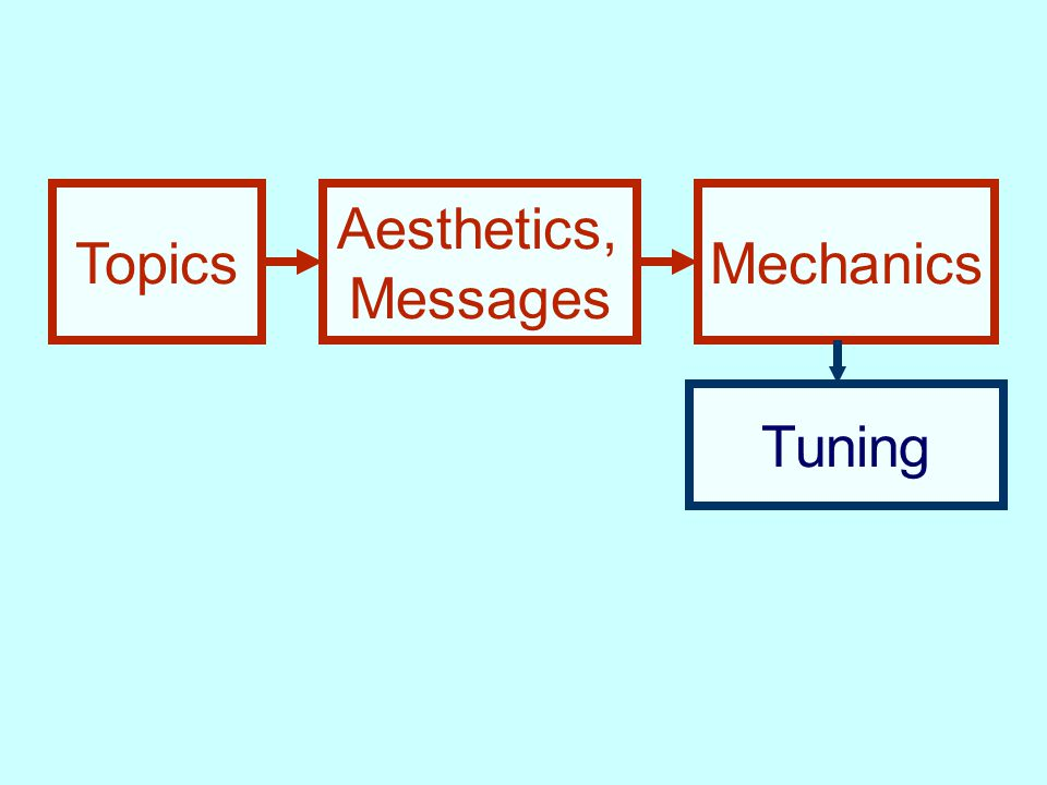 Topics Aesthetics, Messages Mechanics Tuning